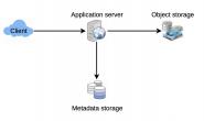 系统设计实践(02)- 文本存储服务