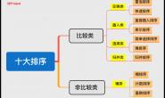 「干货总结」程序员必知必会的十大排序算法