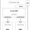 Docker容器网络-实现篇