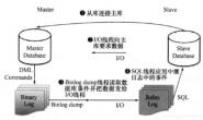 docker-compose部署 Mysql 8.0 主从模式,基于GTID