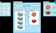 Docker基本概念介绍
