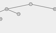 算法学习笔记(二)——二叉查找树和AVL树