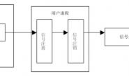 Linux信号处理编程