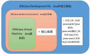 Java基础面试题(建议收藏)