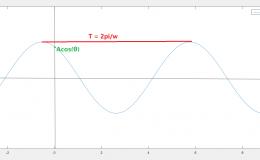 傅里叶变换1.基本函数