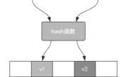 数据结构与算法Python版 熟悉哈希表,了解Python字典底层实现