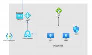 配置Internal Load balancer中VM的外网访问