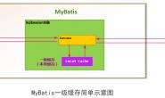 mybatis一级缓存二级缓存