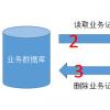 高频访问SQLite数据库