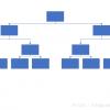 树状数组3种基本操作
