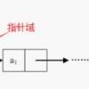 数据结构与算法系列2 线性表 链表的分类+使用java实现链表+链表源码详解