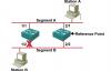 CISCO交换机STP实验(生成树协议)