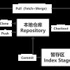 Git工作原理及功能结构