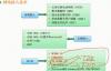 网络接入技术和IPv6