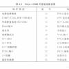 Xilinx FPGA开发板