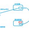 web+nfs+rsync+sersync 综合实验(实时同步resync,加多台web节点,nfs单点故障之平滑迁移)