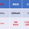 5G技术指标与三大应用场景