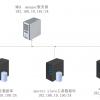 (MHA)MySQL高可用集群配置实例,综合理解解析过程(干货MHA的下载连接)