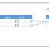 【非关系型数据库NOSQL   Redis】 NoSql与Redis  关系型数据库和非关系型数据库的区别 Redis的介绍 Redis的应用场景