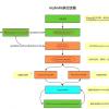 【mybatis系列】自定义实现拦截器插件Interceptor