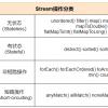 JDK新特性——Stream代码简洁之道的详细用法