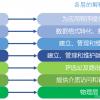 OSI参考模型基本介绍、各层功能及数据传输过程
