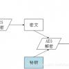 嵌入式算法6—AES加密/解密算法