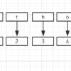 python中必须要会的四大高级数据类型(字符,元组,列表,字典)