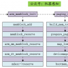 Linux内核源码分析之set_arch (一)