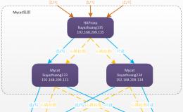 冰河,能不能讲讲如何实现MySQL数据存储的无限扩容?