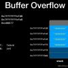 硬核二进制安全学习:Buffer Overflow(栈的缓冲区溢出&&Pwn技巧Return to Text)
