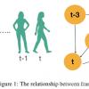 阅读心得:TGCN:Time Domain Graph Convolutional Network For Multiple Objects Tracking