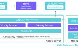 SpringCloud-Nacos的实现原理