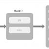 Java常用日志框架总结