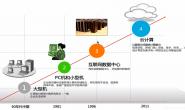 虚拟化和云计算有什么区别?什么是容器?企业云上常见架构介绍