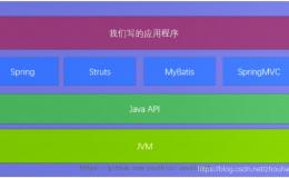 JVM——(1)为什么学习虚拟机