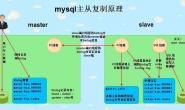 Mysql数据库(十)——mysql主从复制与读写分离