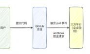 拉仇恨!webhook + 企业微信给同事做了个代码提交监听工具