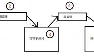 Java运行机制与JVM、JER、JDK–是什么