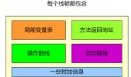 JVM-栈帧之局部变量表