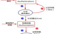 02-Spring Security 安全框架应用