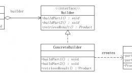 java 设计模式实战,建造者模式之生产线