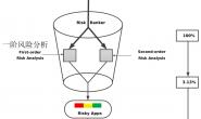 安卓恶意代码(软件)检测2012-2013年论文研究