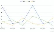 Java+PhantomJs实现后台生成Echarts图片 已成功部署Linux(完整源码+dockerfile)