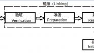 简述JVM(1)——类加载器和运行时数据区