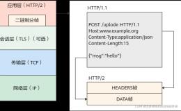什么是HTTP/2?HTTP/2和HTTP/1.1区别是什么?