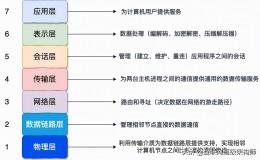 """字节一面:""""为什么网络要分层?每一层的职责、包含哪些协议?"""""""