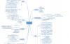 吊打MySQL:21性能优化实践+学习导图+55面试+笔记+20高频知识点