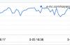 年轻代频繁ParNew GC,导致http服务rt飙高