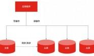 MySQL你会几种方法优化,哪种最好?